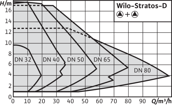 Wilo-Stratos-D