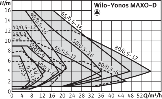 Wilo-Yonos MAXO-D