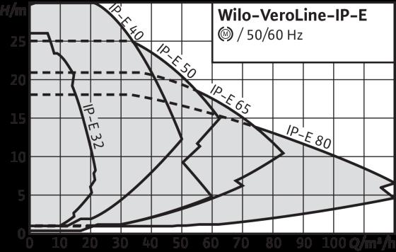 Wilo-VeroLine-IP-E
