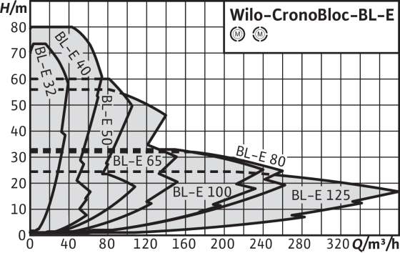 Wilo-CronoBloc-BL-E